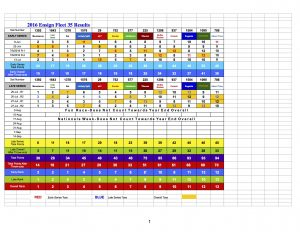 2016 Ensign Fleet 35 Results 8.3.16