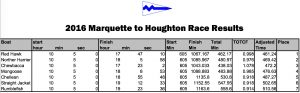 2016 Marquette to Houghton Race Results